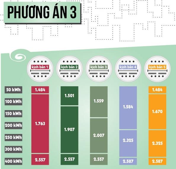 Vì sao biểu giá điện 3-4 bậc được lựa chọn nhiều? - 1