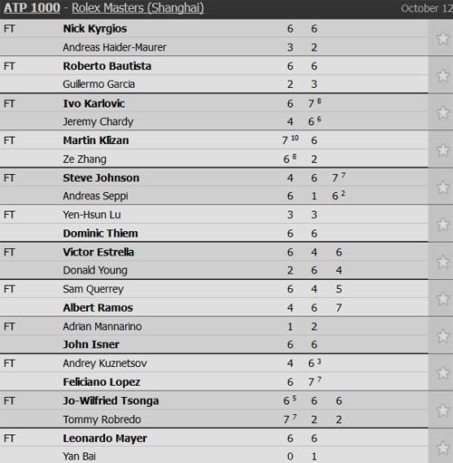 Shanghai Masters ngày 1: Tsonga, Cilic nhọc nhằn đi tiếp - 1