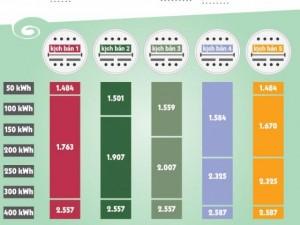 Thị trường - Tiêu dùng - Vì sao biểu giá điện 3-4 bậc được lựa chọn nhiều?