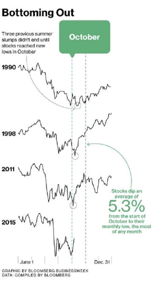 """Tháng 10 là tháng """"tệ nhất"""" với nhà đầu tư? - 1"""