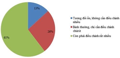 61% doanh nghiệp chưa hài lòng với cải cách thuế - 1