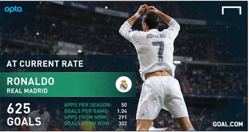 Thống kê tới khi giải nghệ, Ronaldo vẫn ghi bàn kém Messi - 1