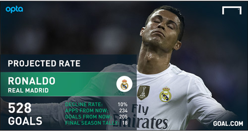 Thống kê tới khi giải nghệ, Ronaldo vẫn ghi bàn kém Messi - 3