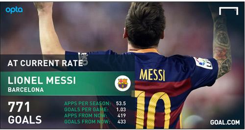 Thống kê tới khi giải nghệ, Ronaldo vẫn ghi bàn kém Messi - 2