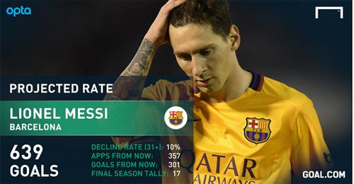 Thống kê tới khi giải nghệ, Ronaldo vẫn ghi bàn kém Messi - 4