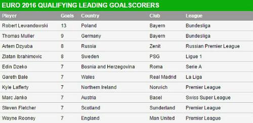Hàng công vòng loại Euro 2016: Premier League hiệu quả nhất - 3