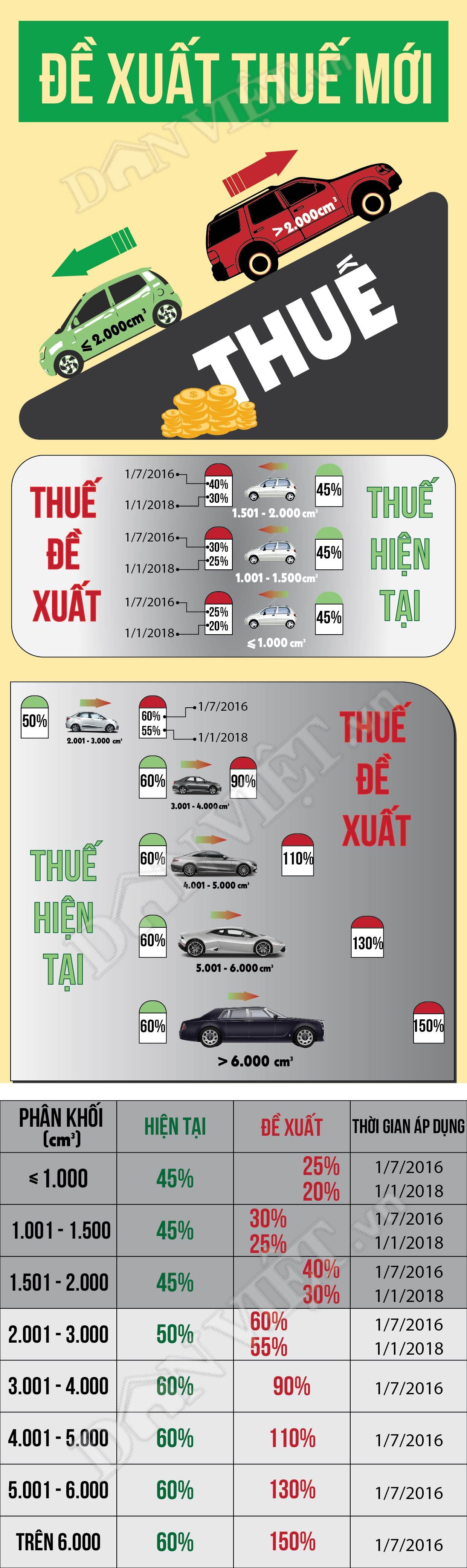 [Infographic] Giảm thuế xe ô tô, mua xe nào rẻ nhất? - 1
