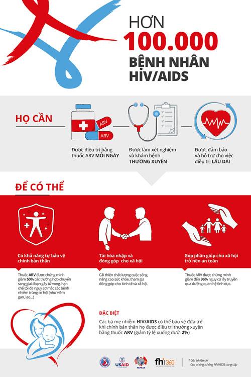 HIV/AIDS và những điều chưa biết! - 1
