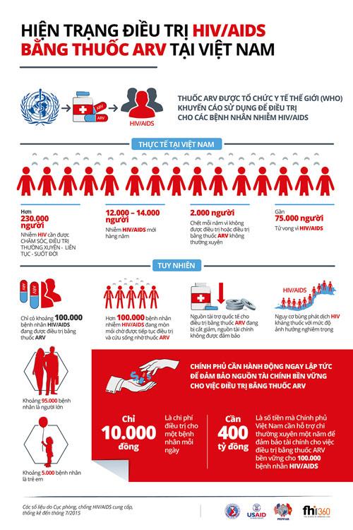HIV/AIDS và những điều chưa biết! - 4