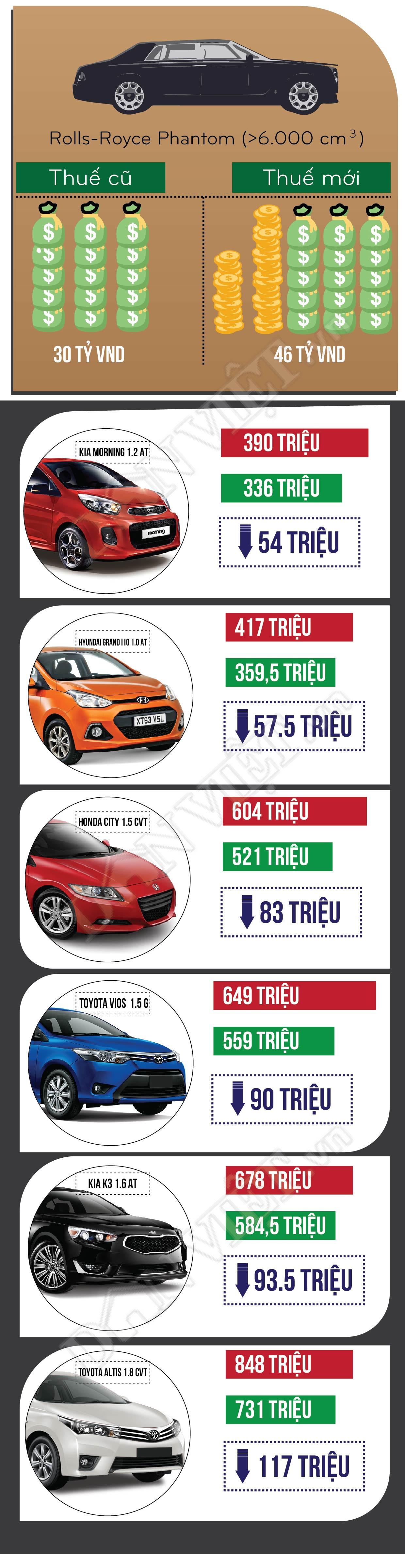 [Infographic] Giảm thuế xe ô tô, mua xe nào rẻ nhất? - 2