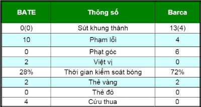 Chi tiết BATE – Barca: Thế trận thong dong (KT) - 5