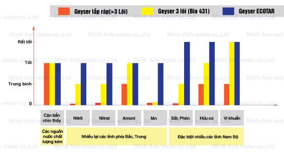 Chọn máy lọc nước nano Geyser phù hợp với nguồn nước Việt Nam - 2