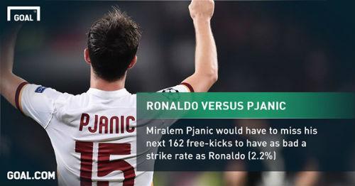 Đã đến lúc Real tước quyền sút phạt của Ronaldo - 3