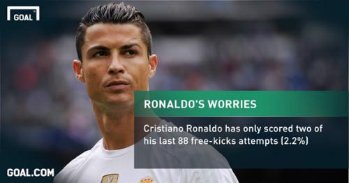 Đã đến lúc Real tước quyền sút phạt của Ronaldo - 2