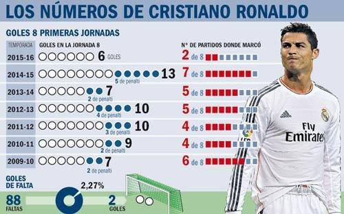 """Ronaldo """"trầm cảm"""" trước cầu môn, Benitez lại... mừng - 1"""