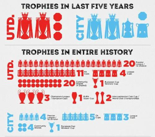 Derby Manchester: Những điểm nhấn và kỷ lục - 2