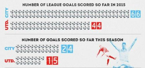 Derby Manchester: Những điểm nhấn và kỷ lục - 3