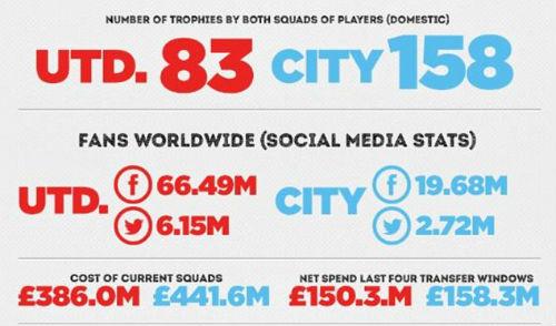 Derby Manchester: Những điểm nhấn và kỷ lục - 4