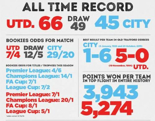 Derby Manchester: Những điểm nhấn và kỷ lục - 5