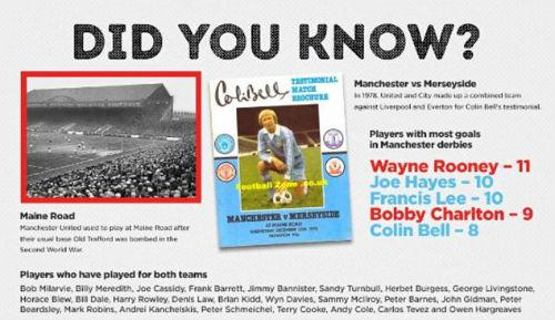 Derby Manchester: Những điểm nhấn và kỷ lục - 6