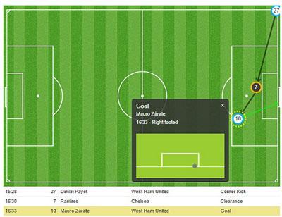 Chi tiết West Ham - Chelsea: Không thể đứng vững (KT) - 4
