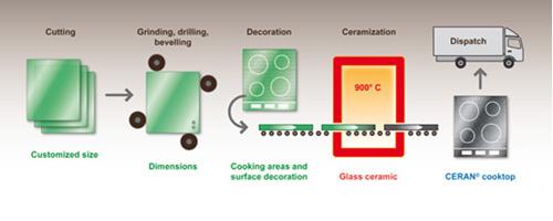 Tìm hiểu mặt kính Schott Ceran dùng trong các sản phẩm bếp cao cấp - 2