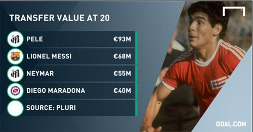 Maradona đáng giá bao nhiêu vào năm 2015 - 2
