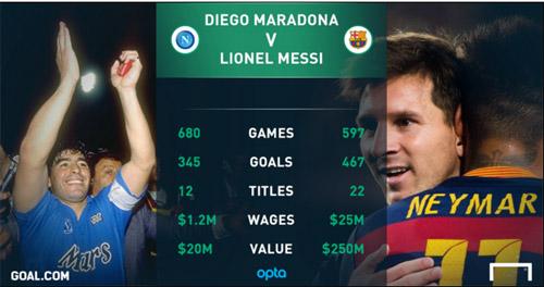 Maradona đáng giá bao nhiêu vào năm 2015 - 1