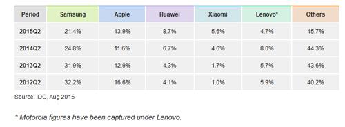 """Đánh giá chi tiết Samsung Galaxy Note 5: Thay đổi để """"lột xác"""" - 1"""