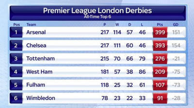 Chi tiết Arsenal - Tottenham: Dự bị tỏa sáng (KT) - 3
