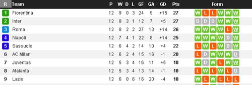 Tiêu điểm vòng 12 Serie A: Cục diện khôn lường - 1
