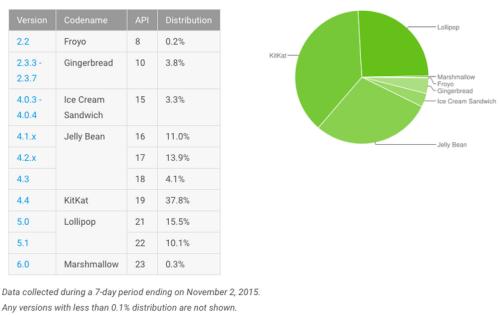 Phiên bản Android nào đang được sử dụng nhiều nhất? - 1