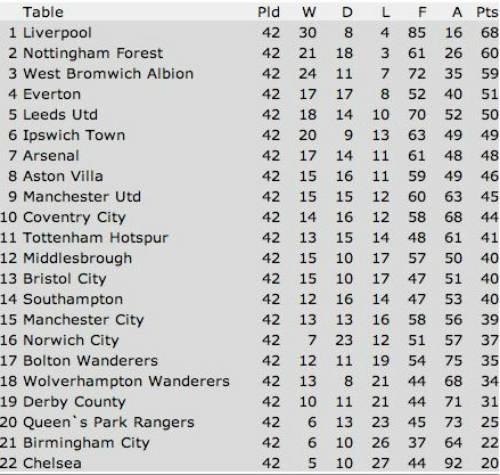 Thống kê: Chelsea trước nguy cơ xuống hạng - 1