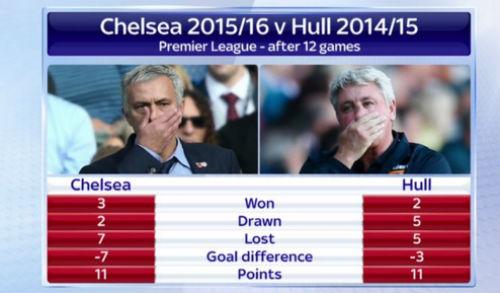 Thống kê: Chelsea trước nguy cơ xuống hạng - 2