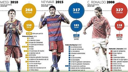 """Cùng tuổi 23: Neymar """"đỉnh hơn"""" Ronaldo, Messi - 1"""