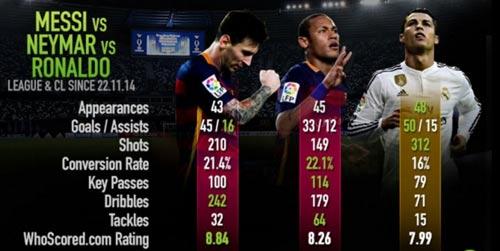 """Cùng tuổi 23: Neymar """"đỉnh hơn"""" Ronaldo, Messi - 3"""