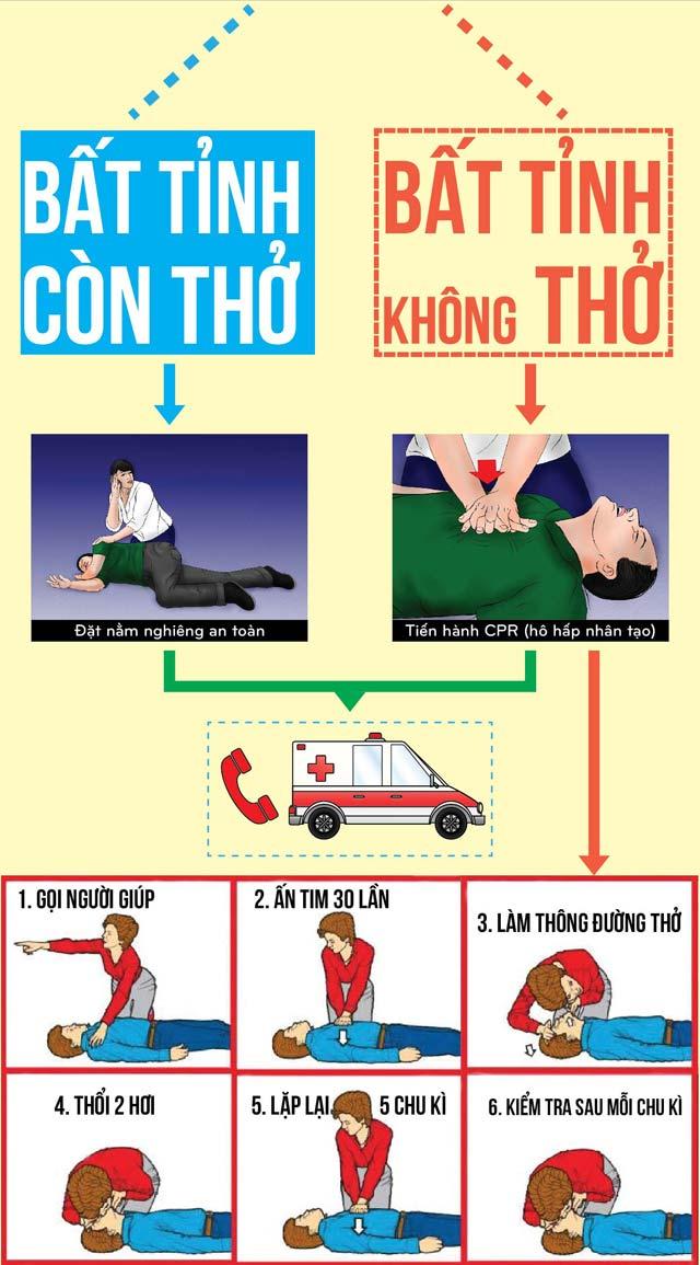 Sơ cứu nạn nhân TNGT thế nào cho đúng cách? - 2