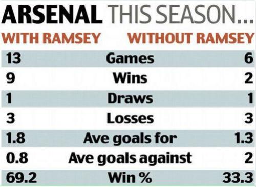 """Ramsey: """"Bùa may mắn"""" của Arsenal - 1"""