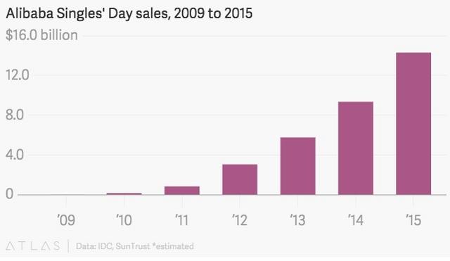 TQ: Mua sắm trong Lễ độc thân phá kỉ lục, đạt 23,5 tỉ USD - 2