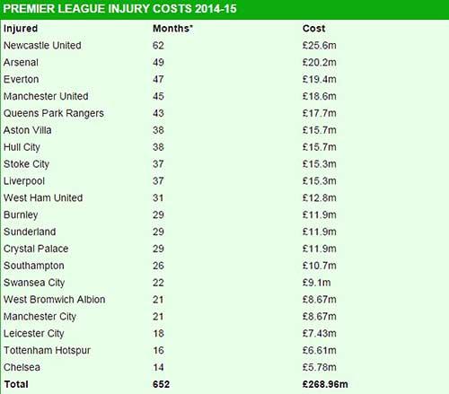 """Arsenal là """"Á quân"""" Premier League… tiền viện phí - 3"""