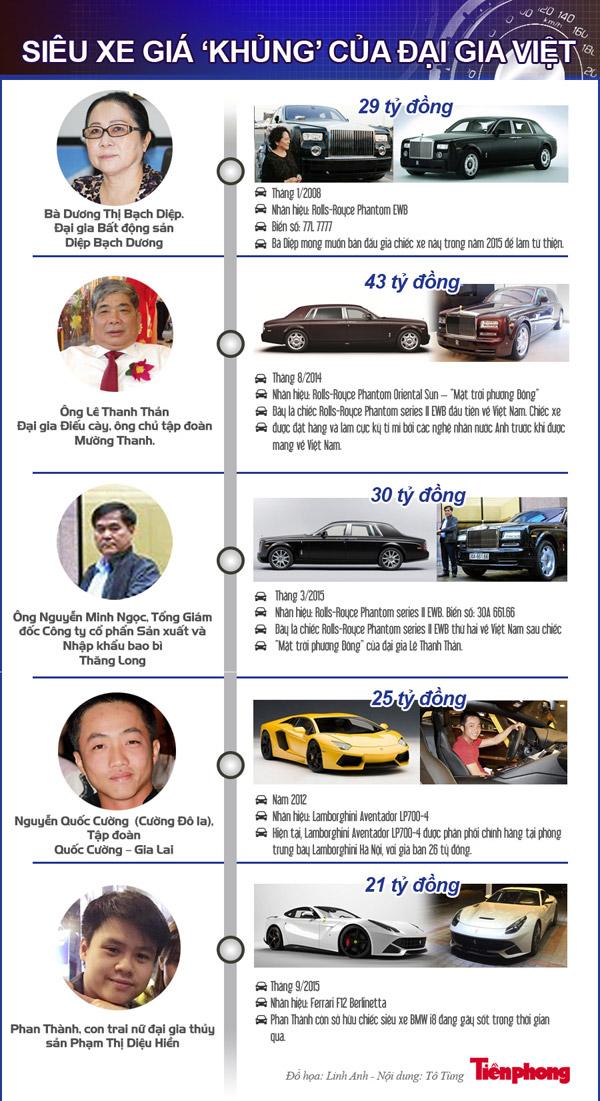 """[ĐỒ HỌA] Siêu xe giá """"khủng"""" của đại gia Việt - 1"""