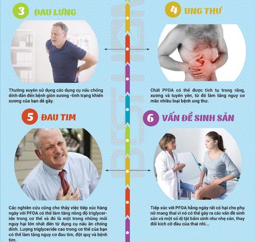 10 nguy cơ bệnh tật từ chất chống dính cho nồi, chảo - 2