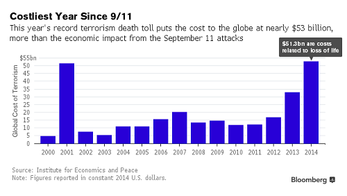 Thế giới mất bao nhiêu tiền vì khủng bố? - 1