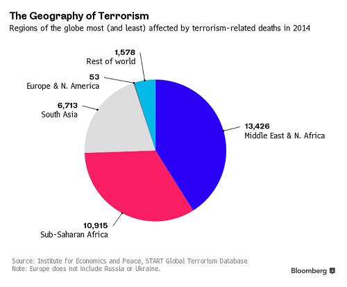 Thế giới mất bao nhiêu tiền vì khủng bố? - 2