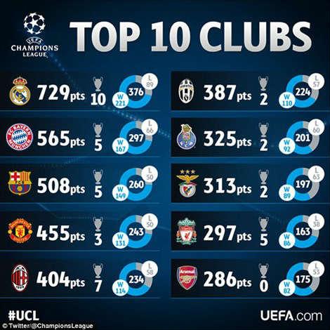 Top 10 CLB thành công nhất lịch sử Cúp châu Âu - 2
