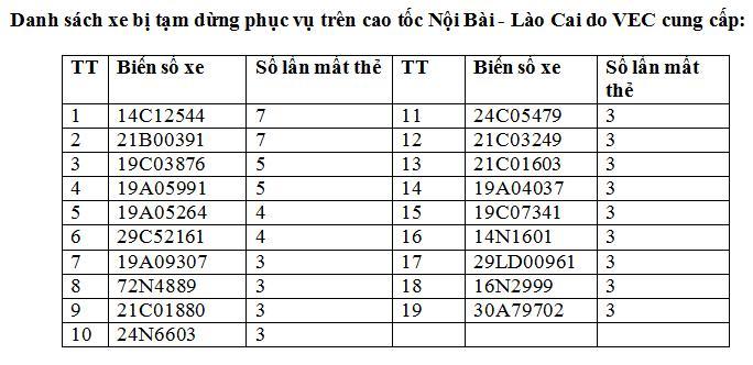"""""""Cấm cửa"""" 19 ô tô trốn phí trên cao tốc Nội Bài-Lào Cai - 2"""