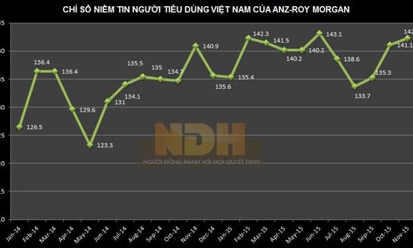 Thu nhập trong nước của Việt Nam đang được cải thiện - 1