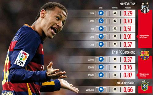 Neymar lương cao thứ 3 thế giới: Tiệm cận M10, CR7 - 1