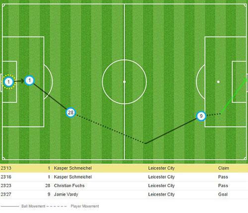 Vardy lập kỷ lục mới NHA, được so với Messi - 2