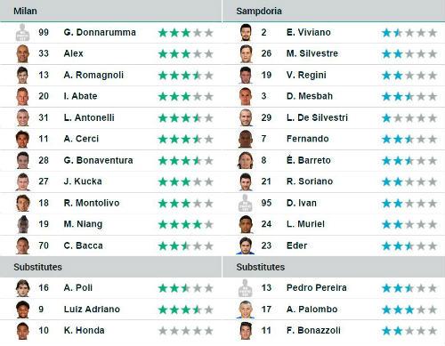 AC Milan - Sampdoria: Dấu ấn sao trẻ - 2